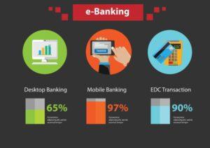 Aplikacje bankowe na telefon – do czego służą i czy są bezpieczne